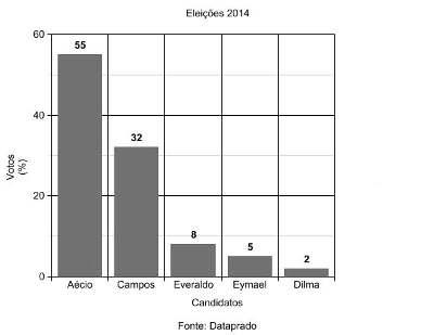 Nova pesquisa mostra Serra na frente, Aécio e Marina empatados em segundo